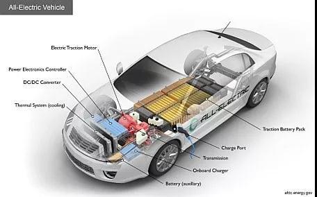 最新一代SiC FET会主导电动汽车动力传动系统吗?