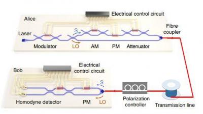 南洋理工大学研发用于连续可变量子密钥分配的集成硅光子芯片平台