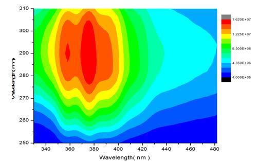 时间分辨阴极荧光光谱揭露InGaN材料Green Gap的秘密