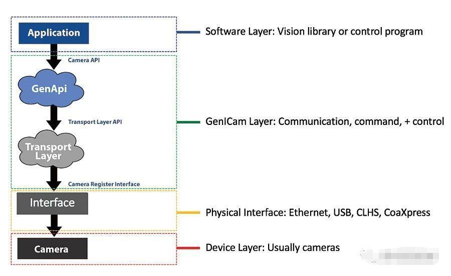 机器视觉成像系统的未来 打造未来工业生产新传说
