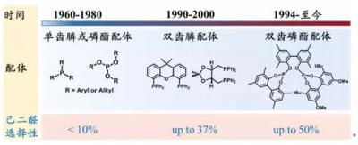 丁二烯制己二醛:60多年未破的世界难题究竟难在哪?