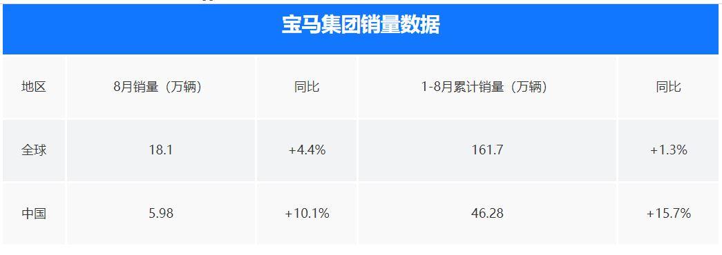 宝马为新四化筹集资金 裁撤6000名员工!