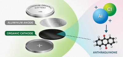 瑞典一大學研發出新型可再生鋁電池 或將徹底顛覆儲能領域