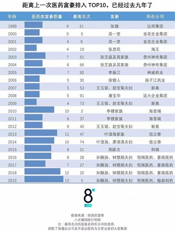 20年来的百富榜,就是半部www.色情帝国2017.com医药变迁史