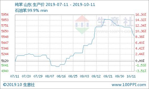 节后一周纯苯跌幅3.16%