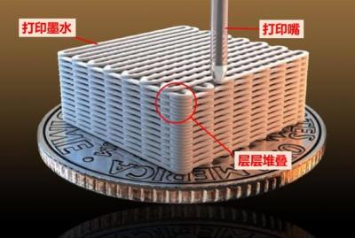 美展示提升3D打印材料力学性能新策略 拉伸应力提高200%