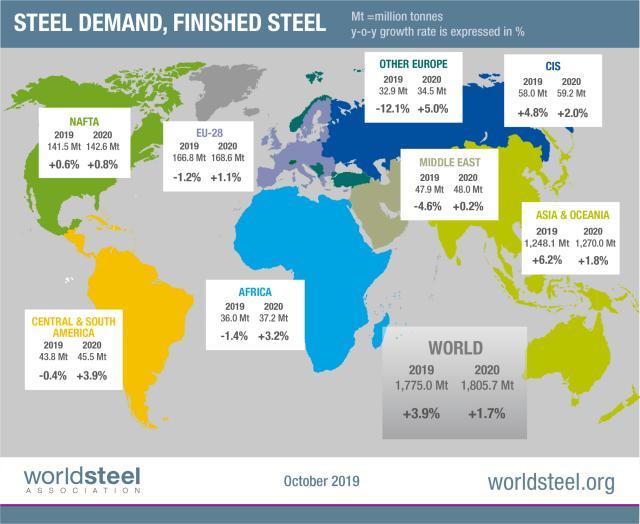 世界钢铁协会:2019年中国钢铁需求将增长7.8% 全球其他地区需求近乎停滞