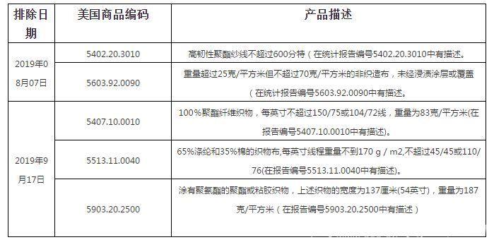 中美贸易传来利好!美公布437项关税加征排除商品(包括纺织品)