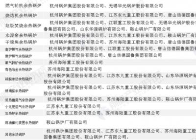 2019余热锅炉竞争分析 杭锅股份和海陆重工双足鼎立