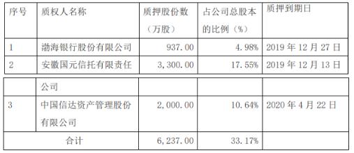 隆鑫通用股票质押违约 控股股东存被动减持风险