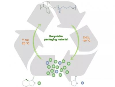 科学家研发出新型包装材料:可完全回收 且机械性、阻隔性优异