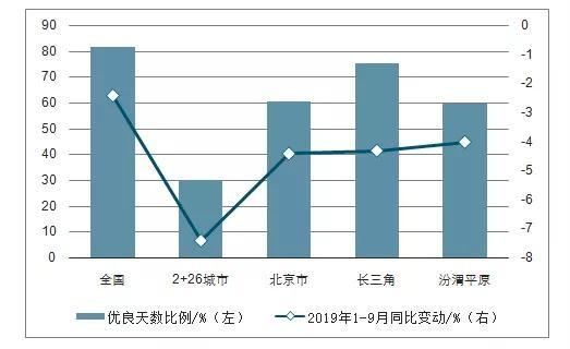 2019年1-8月中国垃圾分类产业发展现状及最新政策