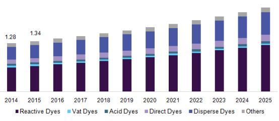染料和颜料市场规模将达464亿美元