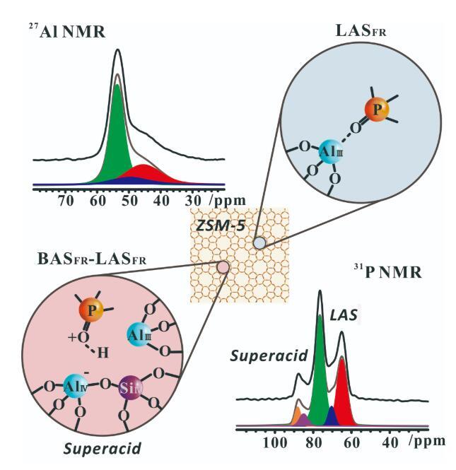 中科院精密测量院在沸石分子筛Lewis酸性位研究获新进展