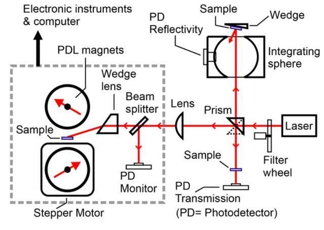 苦等140年!一个新公式奠定半导体电学测量研究的新里程碑