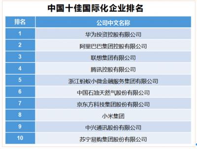 一财全球携手上海联合产权交易所共同研发中国企业国际化评估体系