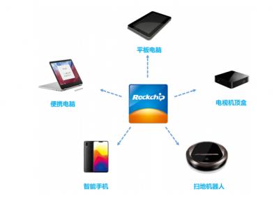 瑞芯微IPO成功过会,募投四大项目确保未来几年持续盈利