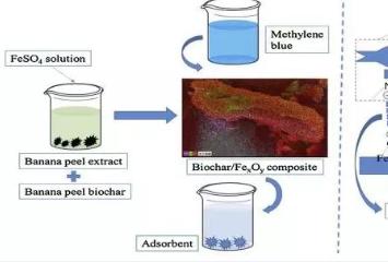 清华大学侯德义团队JHM:生物炭/氧化铁复合材料高效去除亚甲基蓝