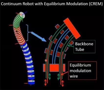 新型连续体机器人 能在1微米的空间内完成外科手术