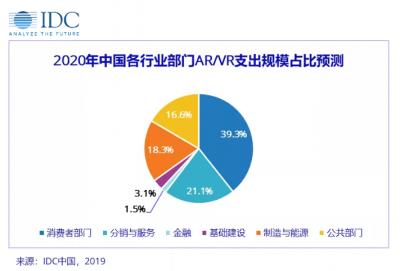 IDC:2020年全球AR/VR市场相关支出规模将达到188亿美元