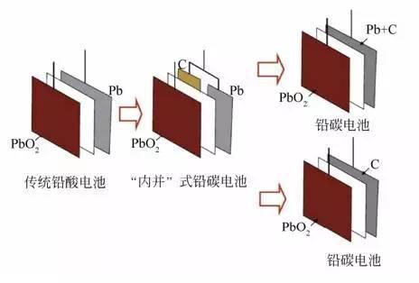 中国科学家研制的百千瓦时级铅炭电池储能系统并网运行