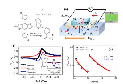 中科院合肥研究院在聚合物半导体的自旋传输研究中取得新进展
