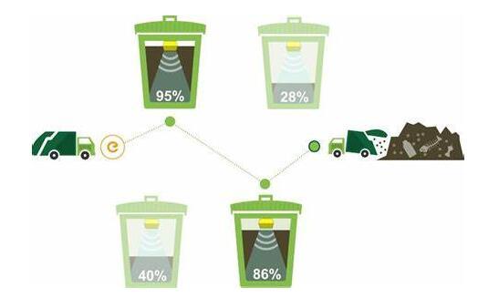 预测到2023年智能垃圾管理传感器的数量将增长30.5%