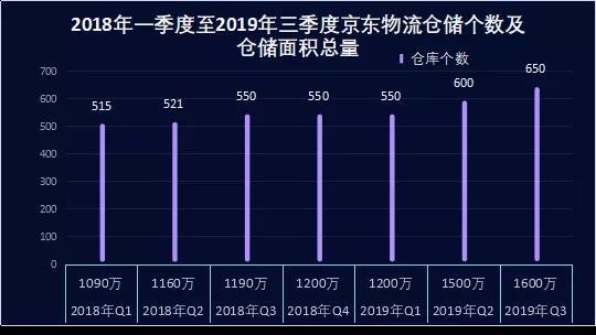 京东物流不轻松的翻身仗 快递2月中旬要恢复四成以上