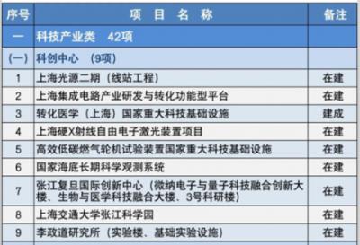2020年上海市重大建设项目清单公布正式项目 共152项
