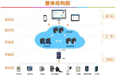 變電站運維云平臺系統在長風社區的設計與應用
