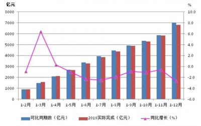2019年中国机床工具行业经济运行报告:总体下行,首次实现贸易顺差