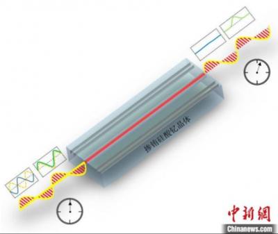 中科大用飞秒激光技术制备出高性能可集成固态量子存储器