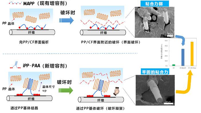 日本开发出新型热塑性碳纤维复合材料,高强度、具有防静电特性