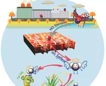 汽车尾气合成氨新策略:工业烟气与汽车尾气电催化还原合成氨气