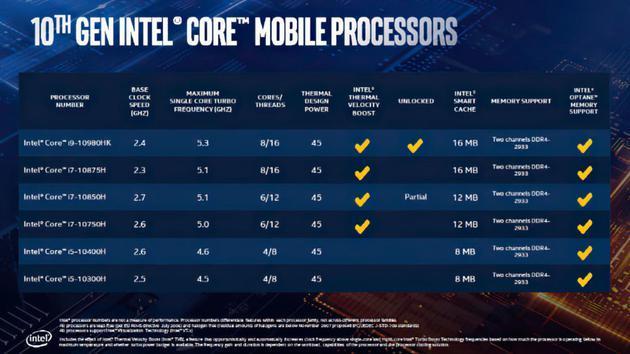 英特尔发布十代酷睿标压处理器:主频超5GHz,高端游戏本福音