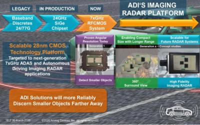 ADI的汽车产品线布局: 汽车市场规模有几个增长点?