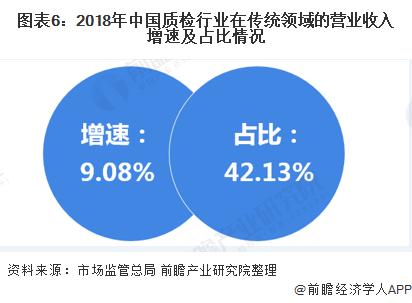 检验检测行业大解析:2020年中国第三方检测行业发展趋势分析