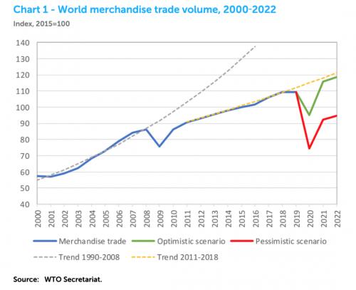 WTO发布最新贸易增长预测 COVID-19大流行将导致全球贸易暴跌