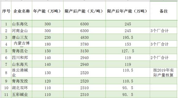 中碱协发布关于纯碱行业限产的通知 降低纯碱和氯化铵产量