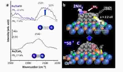 新型催化剂可在50°C下由氢和氮合成氨,突破CO2零排放氨生产