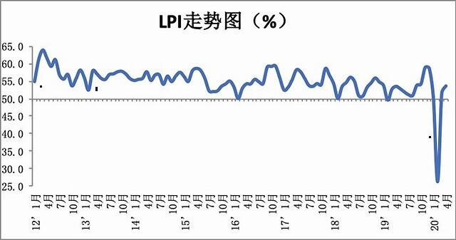 4月份中国物流业景气指数为53.6%,新订单指数为54%
