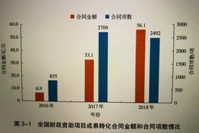 《中国科技成果转化2019年度报告》解读: 同比增长52.2%