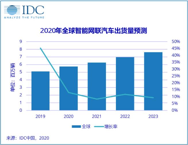 智能网联车未来5年年出货量复合增长率为16.8%,将迎来快速发展
