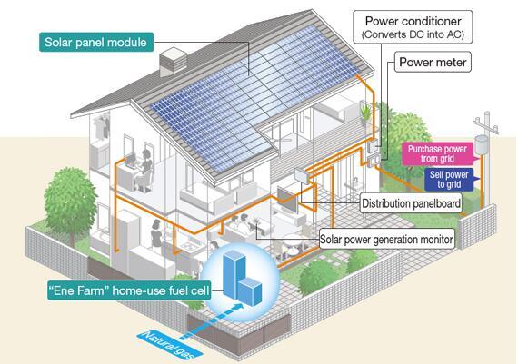 松下将推出家用燃料电池热电联产系统  节约能耗提高使用安全