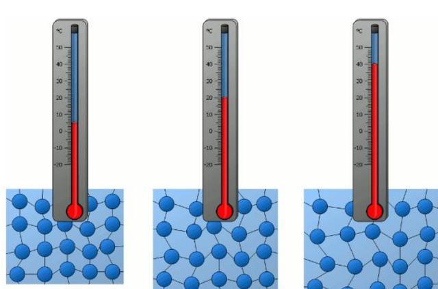 物理学家发现新热量传导方式:助力量子科技大爆发 加速人类进程
