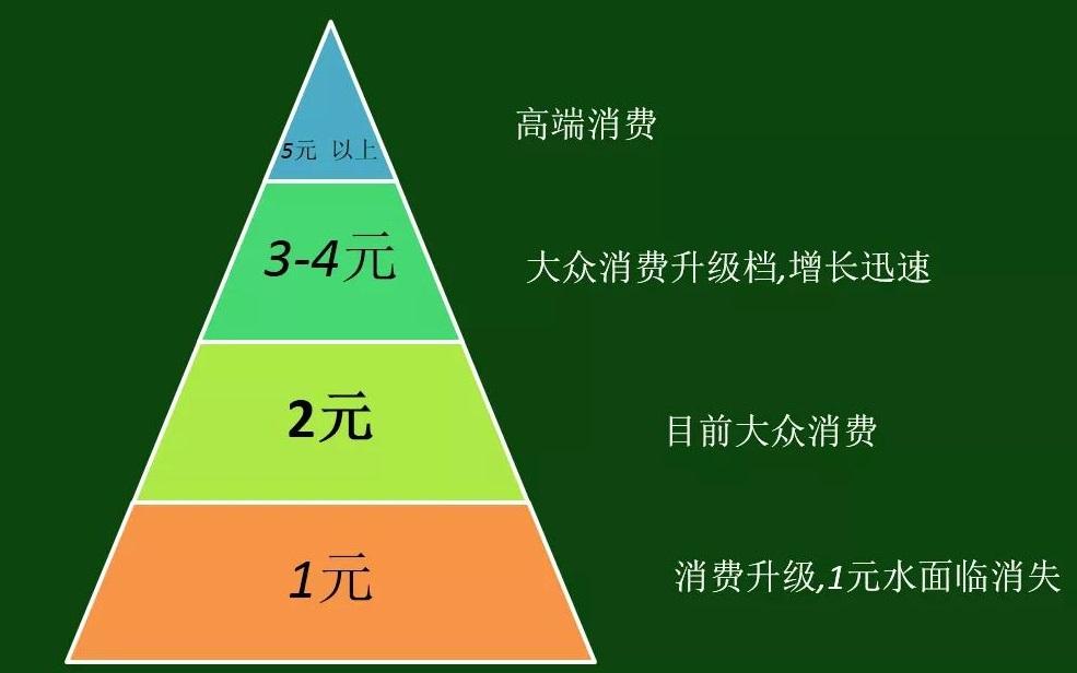 瓶装水格局巨变:1元退出江湖 2元成主流 3元呢?