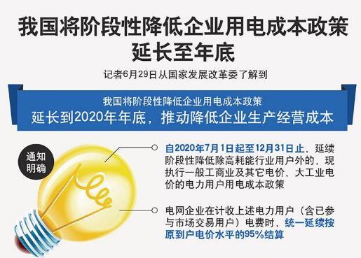 发改委:阶段性降低企业用电成本政策延长至年底