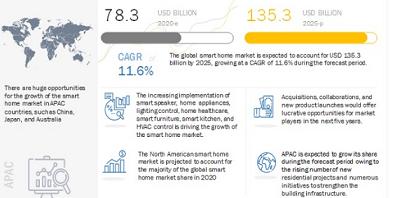到2025年,智能家居市场规模将达到1353亿美元,亚太地区的智能家居市场有望高速增长