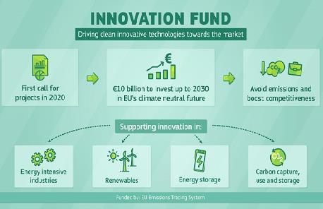 欧盟投资10亿欧元支持开发突破性能源技术 推动绿色复苏