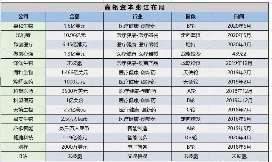 本田出資37億元入股寧德時代,另有高瓴資本出資100億元